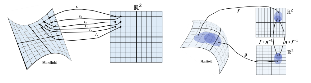 DifferentialGeometryNotesFig.1
