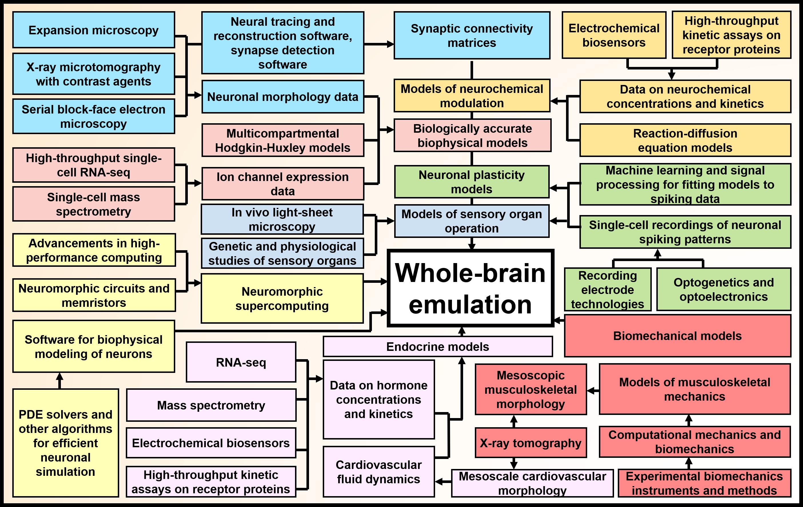 Emulation_plan_block_diagram