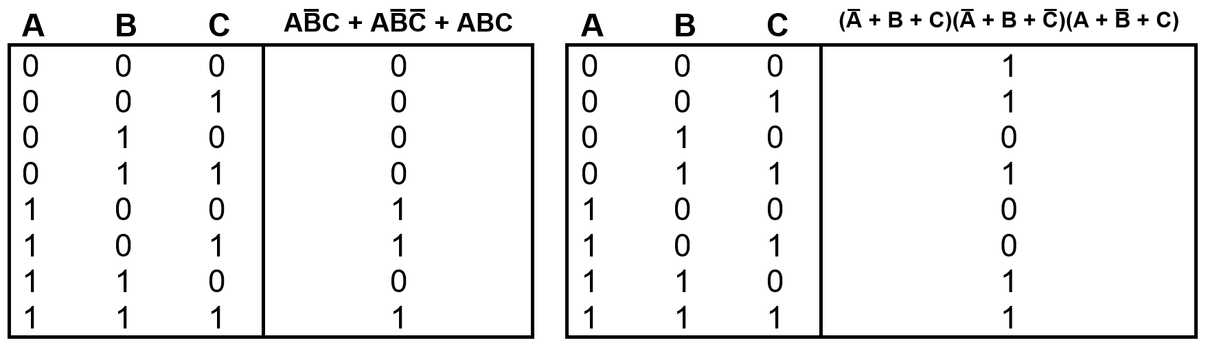 Table3